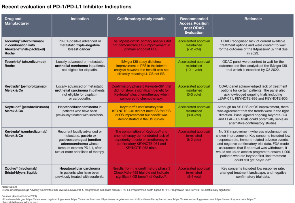 Table showing recent evaluation of PD-1/PD-L1 Inhibitor Indications